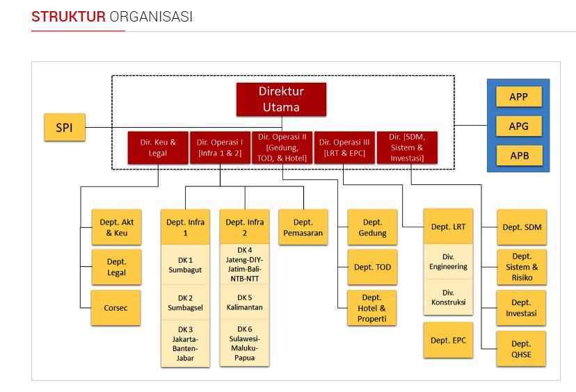 adhi-karya-str-organisasi