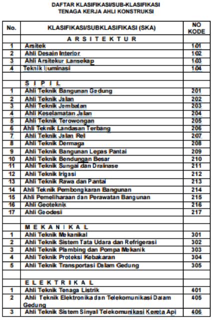 daftar-klasifikasi-sub-klasifikasi-tenaga-ahli-konstruksi-ska-1