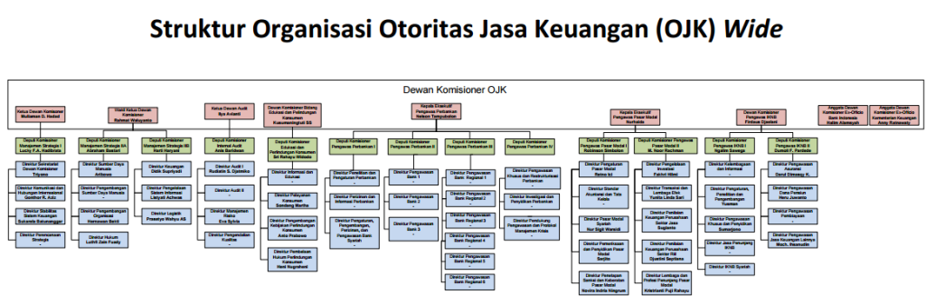 ojk-struktur-organisasi
