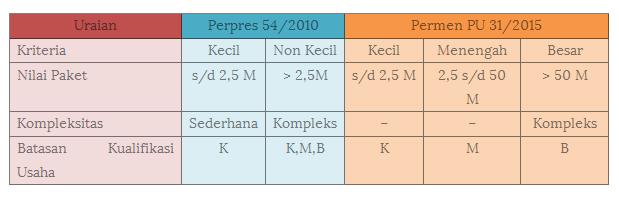 tabel-klasifikasi-paket-pekerjaan-1111