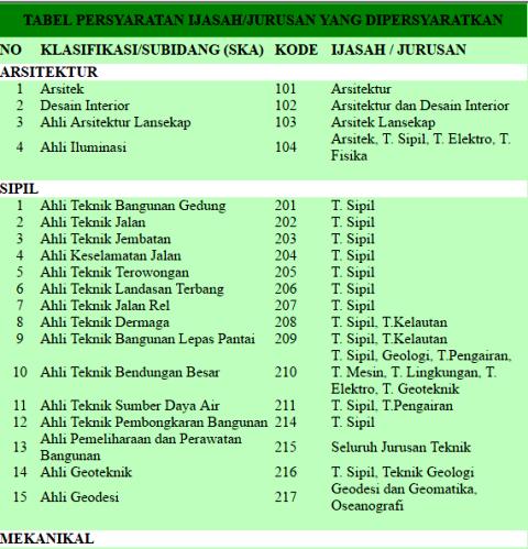 tabel-ska-1