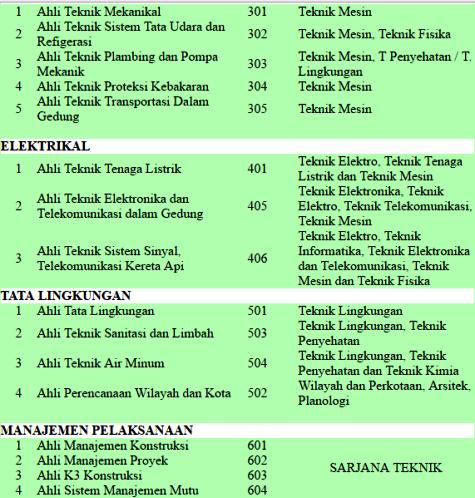 Tabel SKA - Ijazah