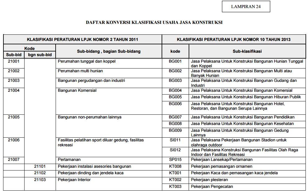 peraturan-lpjk-no-10-2014-lampiran-2