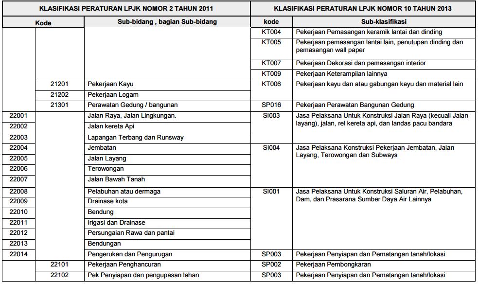peraturan-lpjk-no-10-2014-lampiran-3