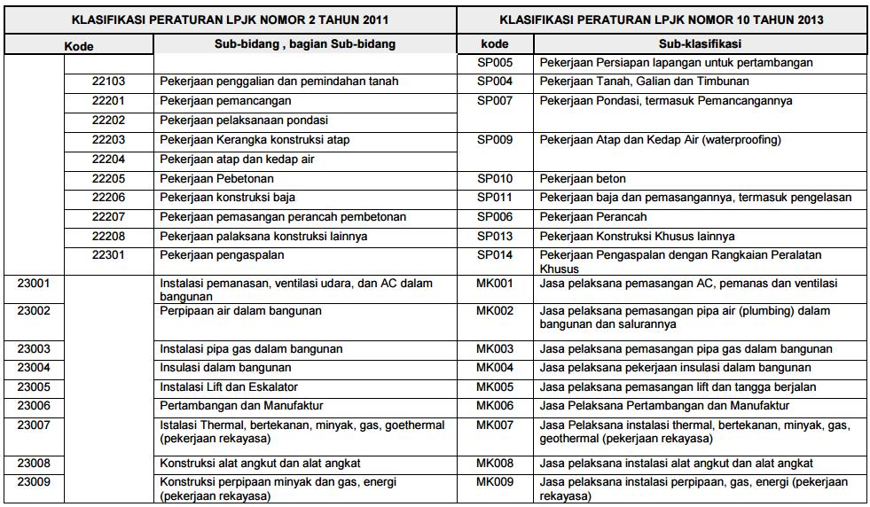 peraturan-lpjk-no-10-2014-lampiran-4