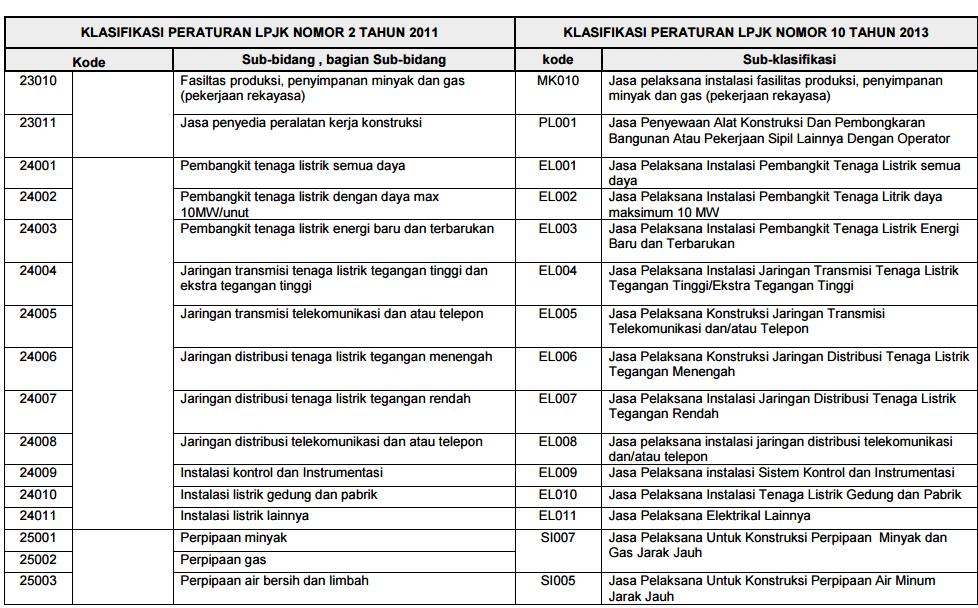 peraturan-lpjk-no-10-2014-lampiran-5