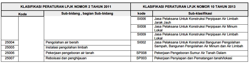 peraturan-lpjk-no-10-2014-lampiran-6