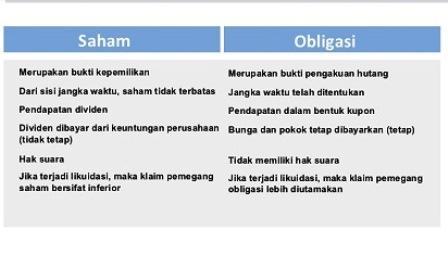 perbedaan antara saham dan opsi saham