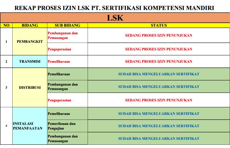 lsk-skim-proses