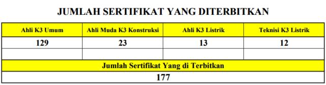 skim-jumlah-sertifikat-yang-sudah-diterbitkan-smp-dg-saat-ini