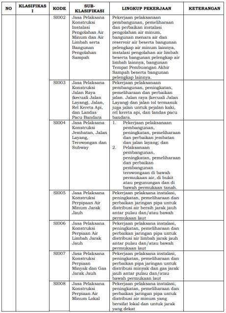lampiran-1-perlem-no-3-2017-klasifikasi-subklasifikasi-pekerjaan-3