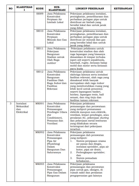lampiran-1-perlem-no-3-2017-klasifikasi-subklasifikasi-pekerjaan-4