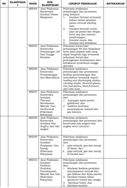 lampiran-1-perlem-no-3-2017-klasifikasi-subklasifikasi-pekerjaan-5