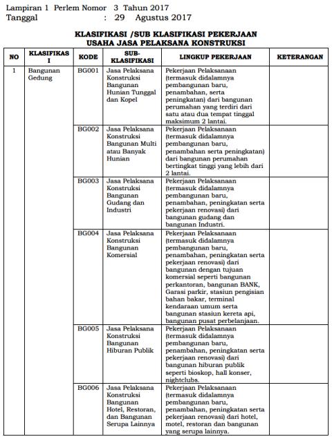 lampiran-perlem-no-3-2017-klasifikasi-subklasifikasi-pekerjaan-1