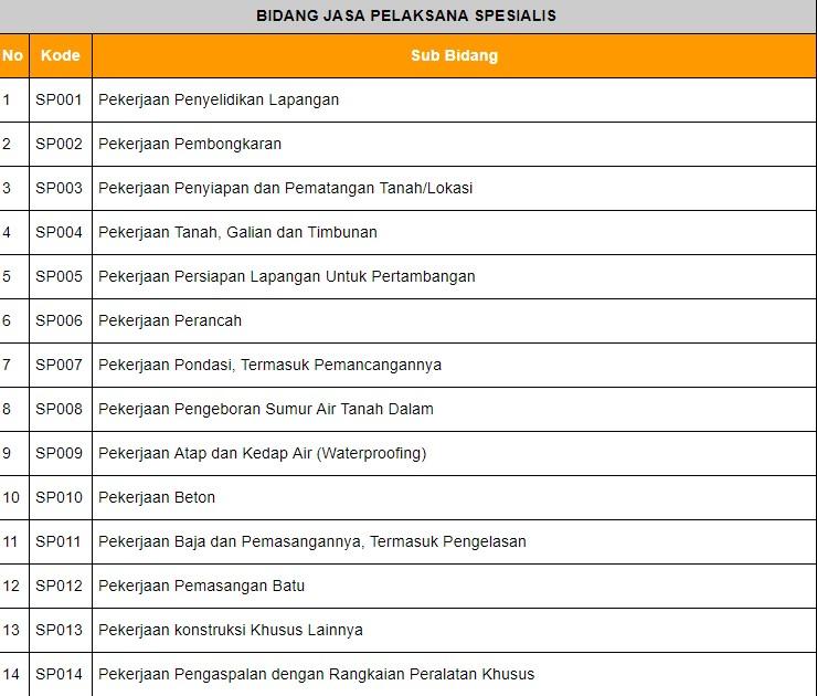 klasifikasi-jasa-pelaksana-konstruksi-6