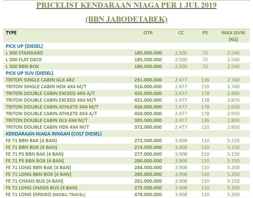 pricelist-mobil-mitsubishi-3