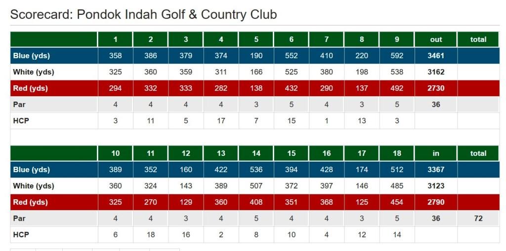 scorecard-pondok-indah-golf