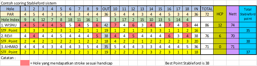 picture2-stableford-scoring