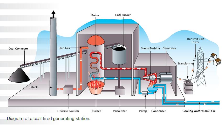 boiler-power-plant-coal